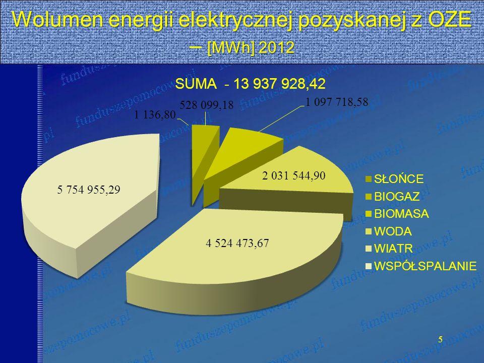 Wolumen energii elektrycznej pozyskanej z OZE – [MWh] 2012